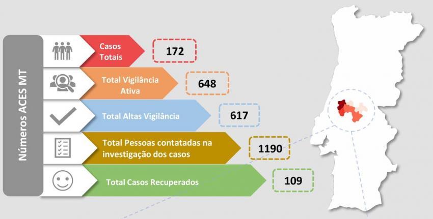 DR: ACES Médio Tejo